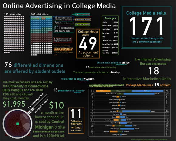 Online Advertising in College Media Infographic